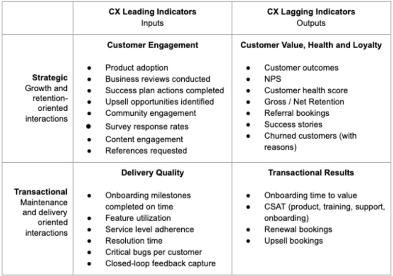 CX Leading and Lagging Indicators Measurements