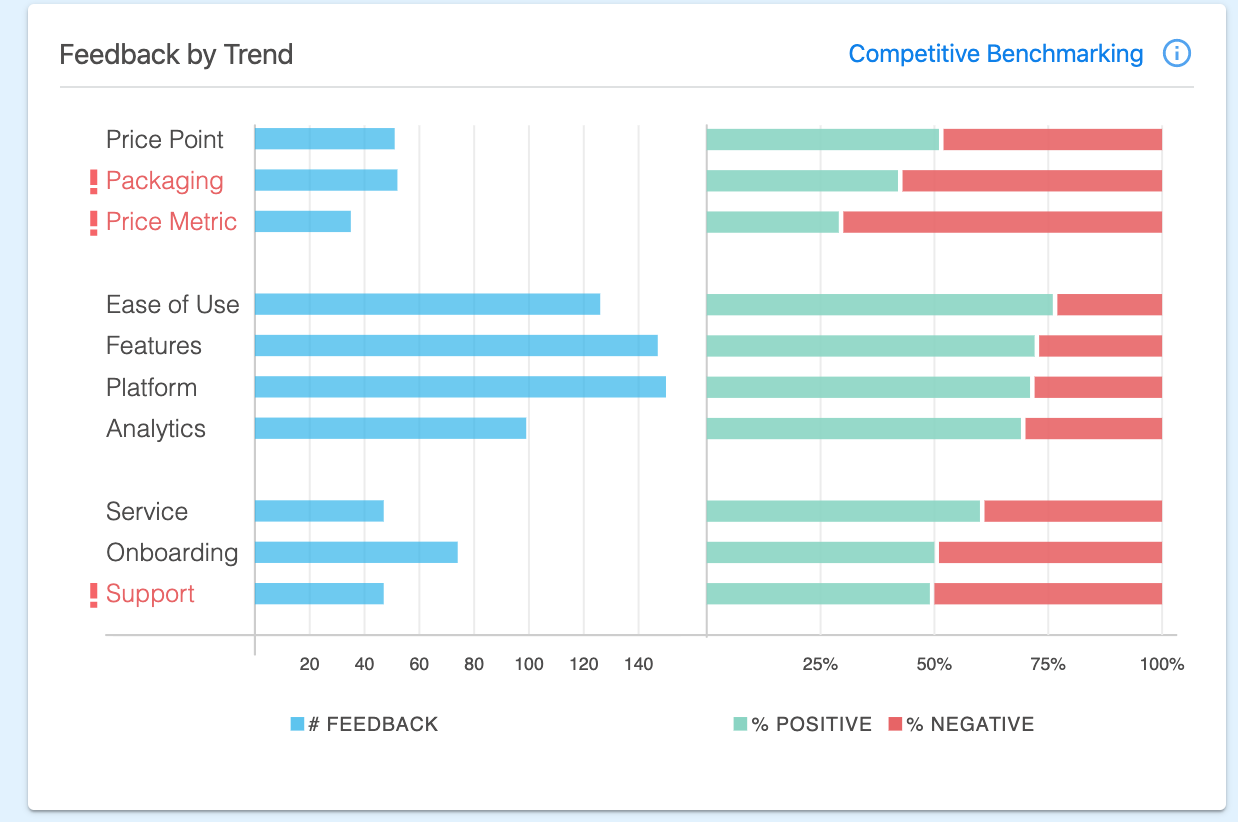 Customer Feedback Topics by Sentiment
