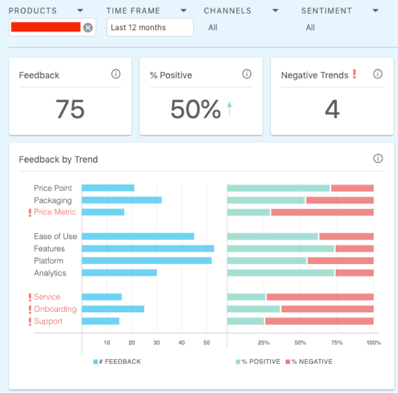 Competitors Feedback in Loop Dashboard