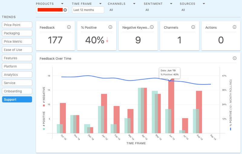 Competitor Feedback by Trend Dashboard in Loop